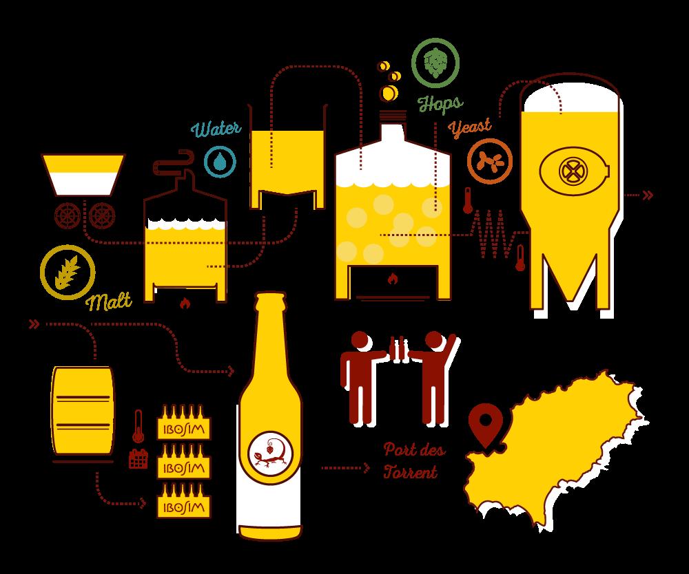 Infografia ibosim. Proceso de elaboración de cerveza en ibiza. Ibiza draft beer, santa eulalia, es canar, agua, malta, lupulo, lager. ibosim craft beers